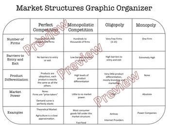 Market Structures Graphic Organizer
