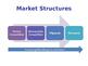 Market Structures - Competitive Markets, Oligopolies & Monopolies