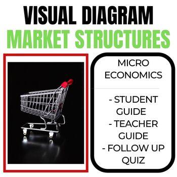 Market Structures  - Visual Representation/Diagram - Activity