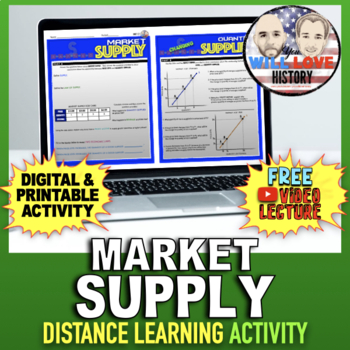 Market Supply Activity
