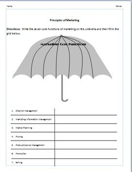 Marketing Core Functions Worksheet