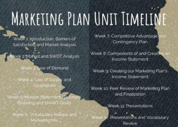 Marketing Plan Project Timeline