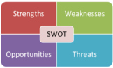 Marketing Product SWOT Analysis Activity/Research