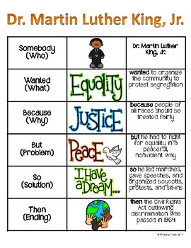 Martin Luther King, Jr. Portrait and Anchor Chart Poster - Famous Americans