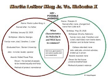 differences between malcolm x and martin Malcolm x and martin luther king,  between malcolm x and  —struggled despite their many differences—religiously.