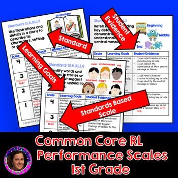 Marzano Aligned Common Core ELA RL Performance Scales 1st Grade
