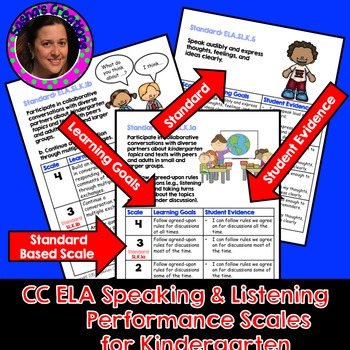 Marzano Aligned Common Core ELA Speaking & Listening Performance Scales Grade K