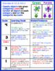 Marzano Aligned Common Core MATH Performance Scales Kindergarten