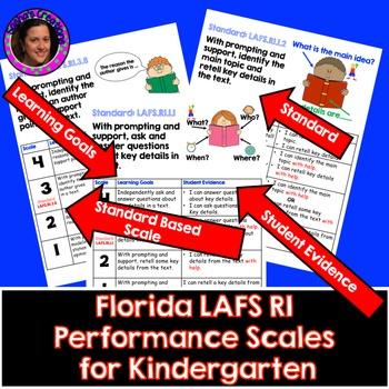 Marzano Aligned Florida LAFS RI Performance Scales Grade K