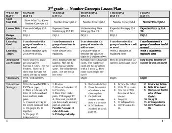 Marzano Lesson Plan - Math Concepts