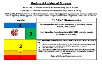 Florida Standards on Marzano Scale - 2nd grade RL1.1, RL1.3 W1.3