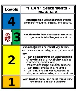 Florida State Standards - Marzano Scale 2nd grade ELA (All