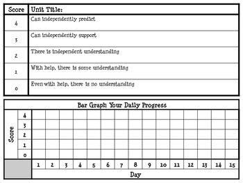 Marzano Unit Self-Assessment Rubric and Graph