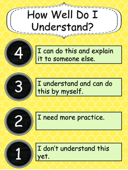 Marzano's Levels of Understanding Poster - Four levels