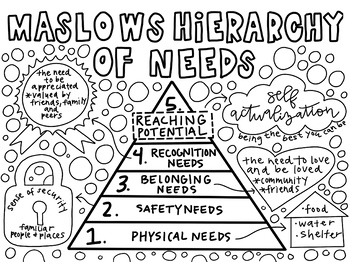 Maslow's Hierarchy of Needs Coloring Sheet