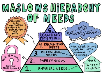 Maslow S Hierarchy Of Needs Poster Worksheets Tpt