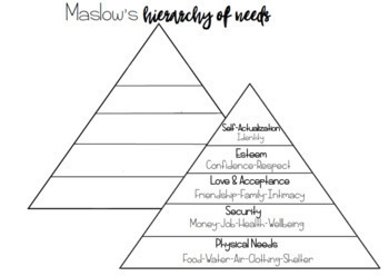 Maslow's Hierarchy of needs Triangle Magazine Collage
