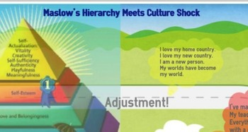 Maslow's Hierarchy Meets Culture Shock