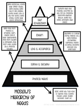 Maslow's Hierarchy of Needs - Introduction