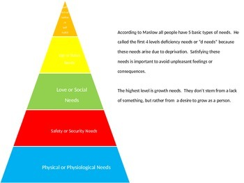 Maslow's Hierarchy of Needs Overview- PowerPoint Presentation