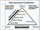 Mass Movement of Earthen Materials Lesson Bundle
