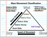 Mass Movement of Earthen Materials Lesson Bundle