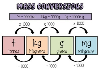 Mass, capacity and length conversions posters