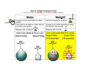 Mass vs Weight Comparison Chart