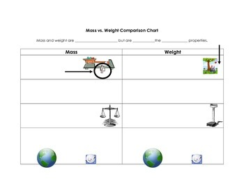 Mass vs Weight Comparison Chart