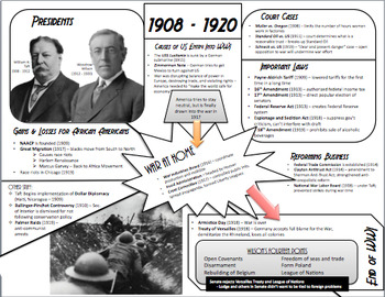 Massive American History Exam Review - Reconstruction to Present Day
