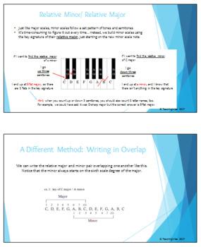 Music Theory Series - Module 4 - Minor Scales, Modes, Blues, Pentatonic, & more!