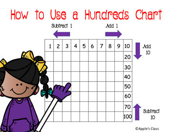 Mastering the Hundreds Chart Task Cards