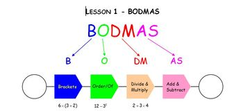 Mastering the order of operations - BODMAS