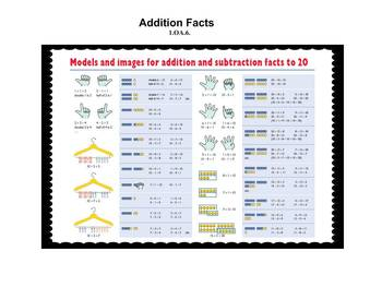 Mastery of Addition Facts- Common Core Aligned