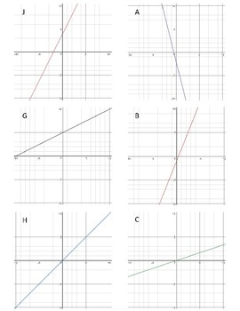 Match 'Em Up: Linear Equation, Table, and Graph Matching Activity