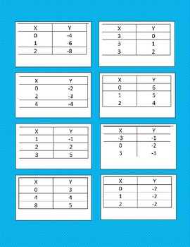 Matching Activity - Equations, Graphs, Tables