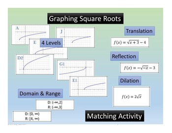 Graphing Square Roots Function~Translations~Reflections~Dilation~Domain
