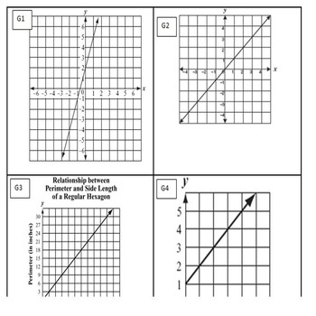 Matching Linear Equations- Graphs-Tables and Equations