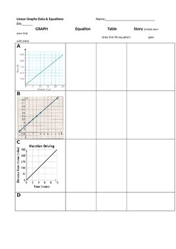 Matching Linear (Proportional Not Proportional) Graphs Data Equations