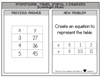 Matching Proportional Tables, Graphs, and Equations Scavenger Hunt 7.RP.2
