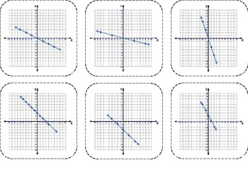 Matching Rate of Change in Different Forms Negative Slope