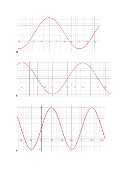 Matching sine and cosine graphs to equations