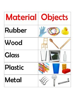 Materials and objects