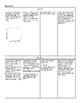 Math 1 Algebra EOC Review Bundle