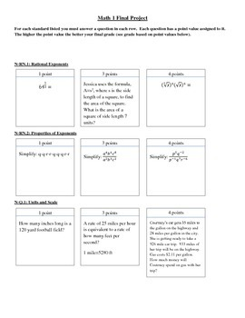 Math 1 Exam Review by Standard
