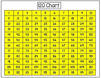 Math: 120 Charts