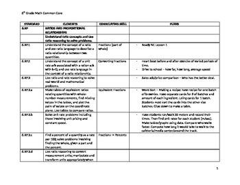Math 6 Common Core Long Term Planning