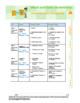 Math 6: RATIOS and PERCENTS Complete Unit Bundle