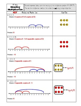 Math 7 Unit Multiplying and Dividing Rational Numbers