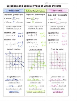 Math 8 Guided Interactive Math Notebook Pages: Solutions to Systems of Equations